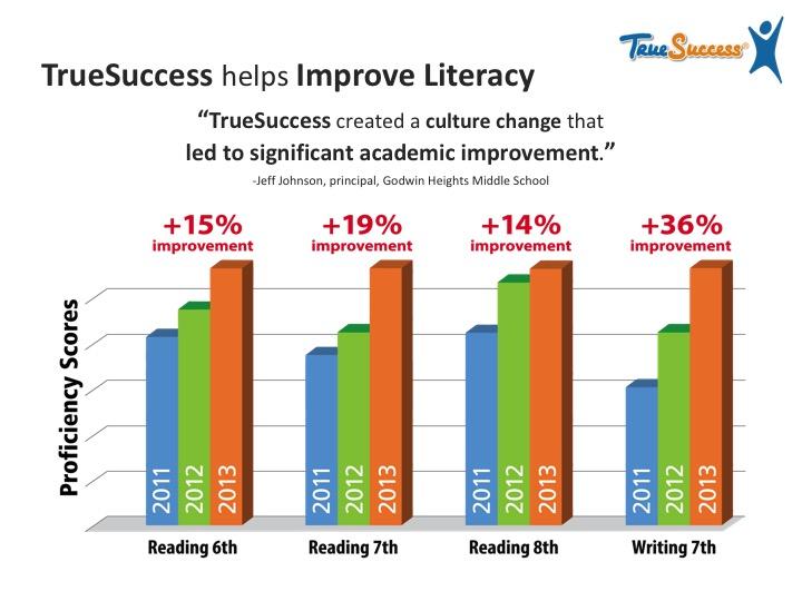 Literacy Scores
